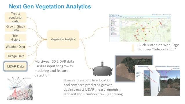 Next Gen Vegetation Analytics Tree & conductor data Growth Study Data Weather Data Vegetation Analytics LIDAR Data Click B...