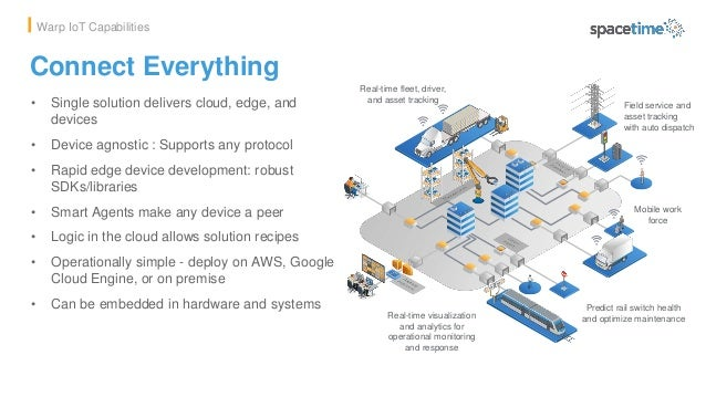 Connect Everything • Single solution delivers cloud, edge, and devices • Device agnostic : Supports any protocol • Rapid e...