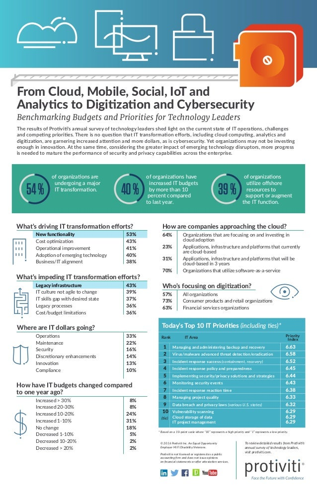 From Cloud, Mobile, Social, IoT and Analytics to Digitization and Cybersecurity Benchmarking Budgets and Priorities for Te...