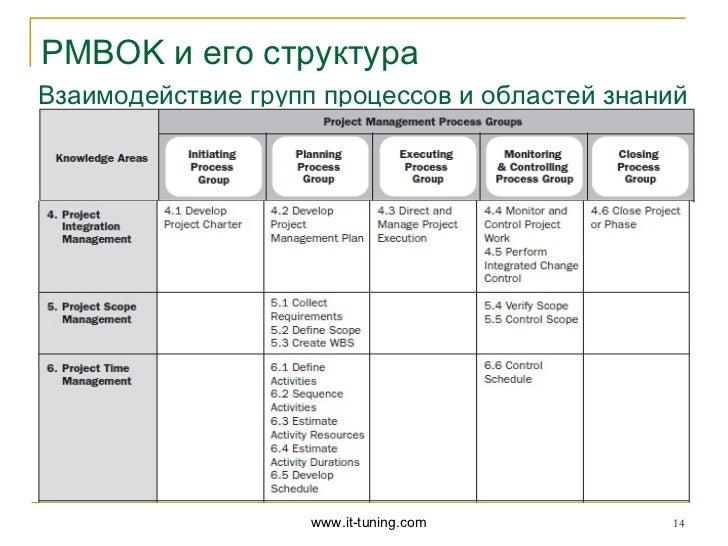 PMBOK и его структураВзаимодействие групп процессов и областей знаний                    www.it-tuning.com         14