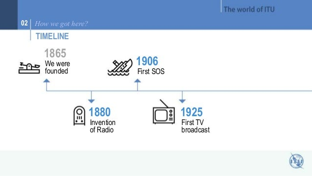 02 How we got here?  TIMELINE  1865  We were  founded  1880  Invention  of Radio  1906  First SOS  1925  First TV  broadca...