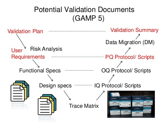It validation training procedural controls 13 potential validation pronofoot35fo Choice Image