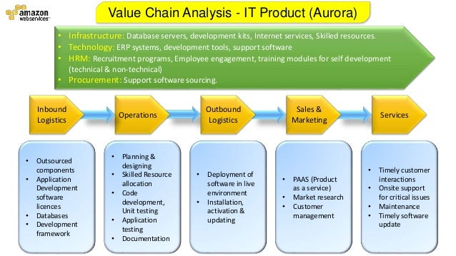 analysis of amazon com value chain A case study of porter's five forces on amazoncom porters value chain analysis coursework sample porter's value chain model envisages the specific activities by which firms gain.