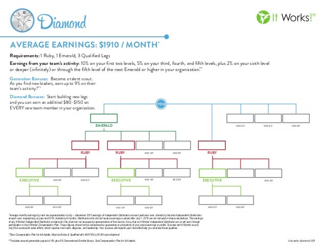 It Works Diamond Rank Chart