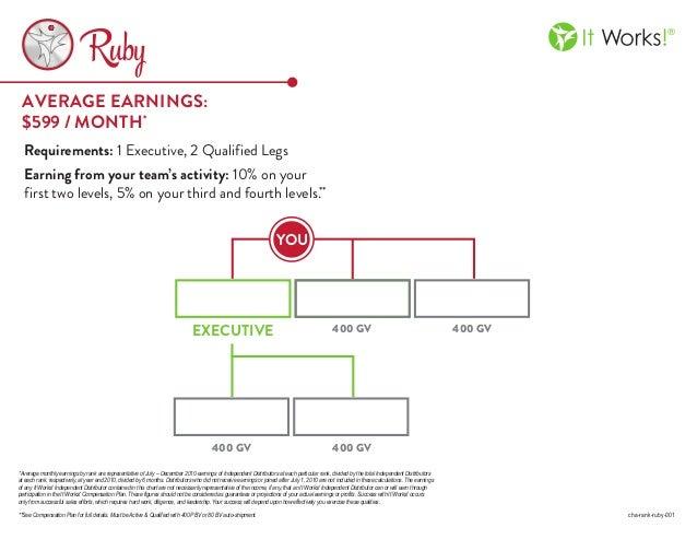 It works executive rank chart