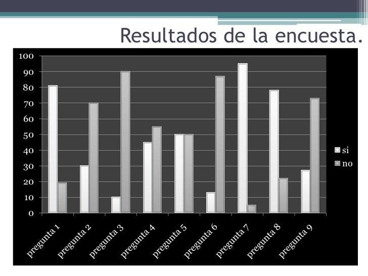 Resultados de la encuesta.100908070605040                           si30                           no20 10 0