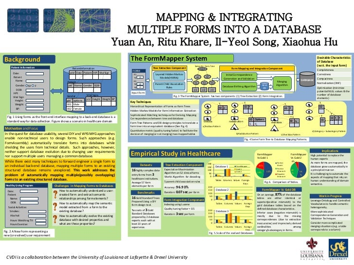 MAPPING & INTEGRATING                                                                                      MULTIPLE FORMS ...