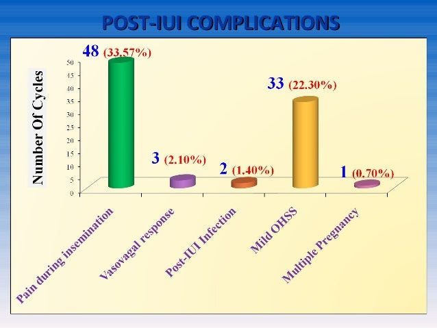 Evaluation of Role of Intrauterine Insemination (IUI) in