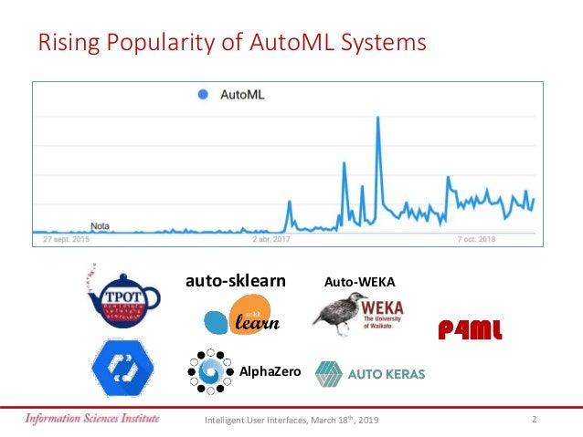 Towards Human-Guided Machine Learning - IUI 2019 Slide 2