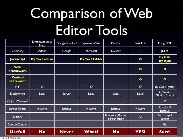 Comparison of WebEditor ToolsDreamweaver &MuseGoogle Site Tool Expression Web Divshot Text Edit Mango IDECompany Adobe Goo...