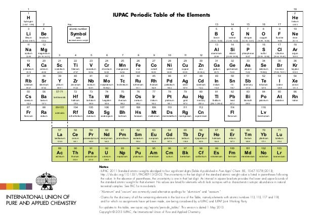 Iupac periodic table 1may13 iupac periodic table 1may13 1 h hydrogen 1007 1009 1 18 3 li lithium 6938 urtaz Images