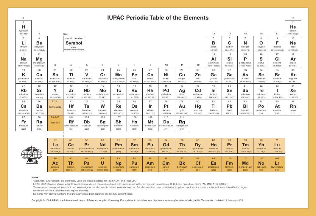 Iupac periodic table 14 jan05 ci urtaz Image collections