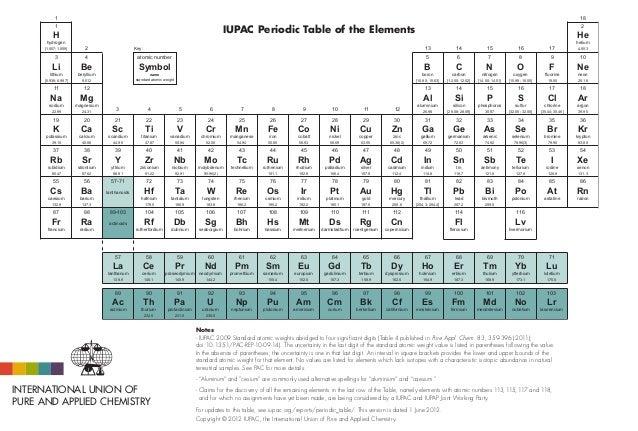 Iupac tabla periodica iupac tabla periodica 1 h hydrogen 1007 1009 1 18 3 li lithium 6938 urtaz Images