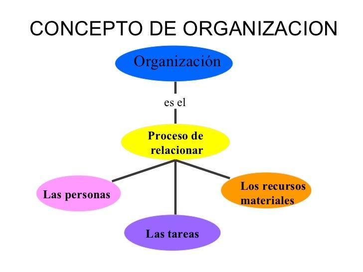 Iv 1 organizacion for Concepto de organizacion de oficina