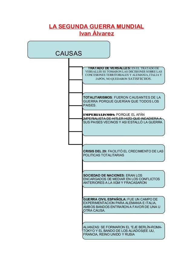 LA SEGUNDA GUERRA MUNDIALIvan ÁlvarezCAUSASTRATADO DE VERSALLES: EN EL TRATADO DEVERSALLES SE TOMARON LAS DECISIONES SOBRE...