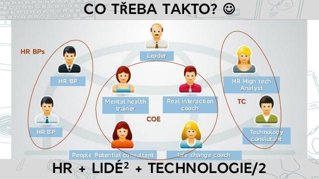 • CO TŘEBA TAKTO?  HR + LIDÉ2 + TECHNOLOGIE/2 Leader HR BP HR BP Mental health trainer Real interaction coach People Pote...