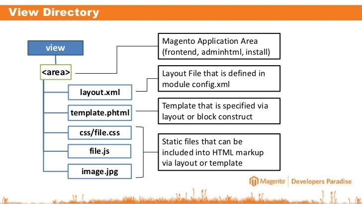 magento 2 0 prepare yourself for a new way of module development