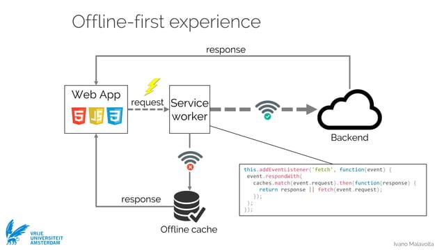Ivano Malavolta VRIJE UNIVERSITEIT AMSTERDAM Offline-first experience Web App Service worker response response request Bac...