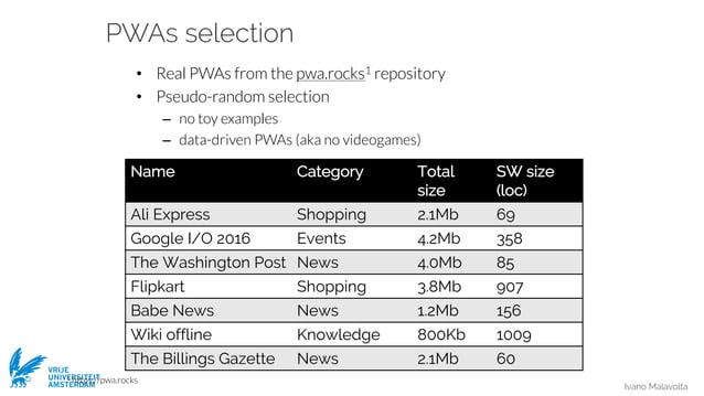 Ivano Malavolta VRIJE UNIVERSITEIT AMSTERDAM PWAs selection • Real PWAs from the pwa.rocks1 repository • Pseudo-random sel...