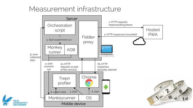 Ivano Malavolta VRIJE UNIVERSITEIT AMSTERDAM 7a. HTTP requests as part of the scenario Mobile device Server Measurement in...