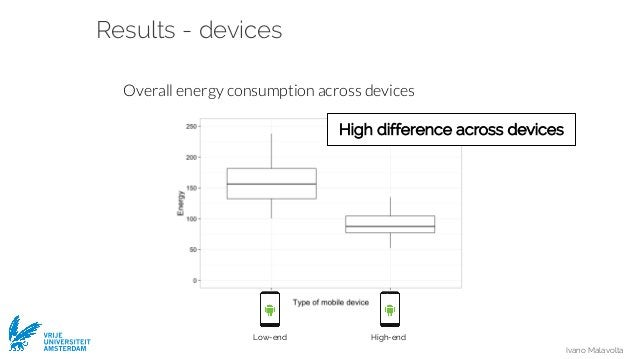 Ivano Malavolta VRIJE UNIVERSITEIT AMSTERDAM Results - devices Overall energy consumption across devices Low-end High-end ...