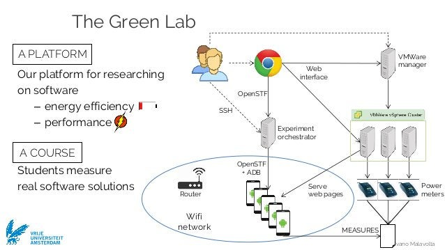 Ivano Malavolta VRIJE UNIVERSITEIT AMSTERDAM The Green Lab Our platform for researching on software – energy efficiency – ...