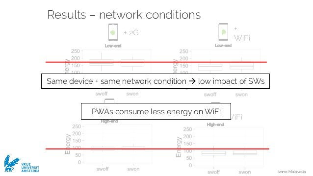 Ivano Malavolta VRIJE UNIVERSITEIT AMSTERDAM Results – network conditions High-end + 2G Low-end + 2G Low-end + WiFi High-e...