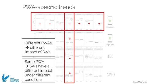 Ivano Malavolta VRIJE UNIVERSITEIT AMSTERDAM PWA-specific trends Low-end 2G WiFi High-end Different PWAs à different impac...