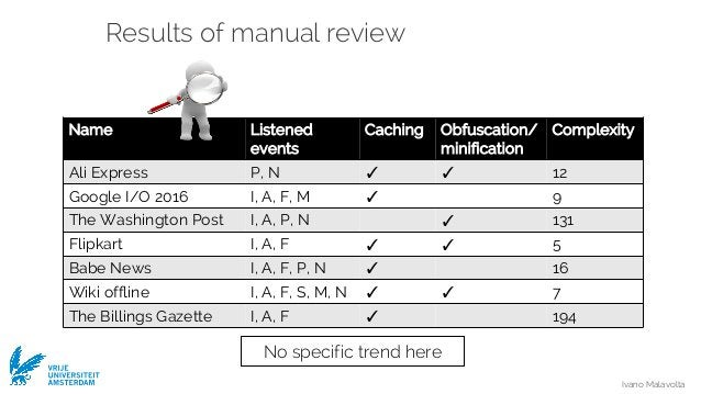 Ivano Malavolta VRIJE UNIVERSITEIT AMSTERDAM Results of manual review No specific trend here Name Listened events Caching ...