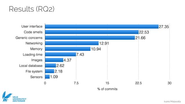 Ivano Malavolta VRIJE UNIVERSITEIT AMSTERDAM Results (RQ2)