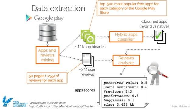 Ivano Malavolta VRIJE UNIVERSITEIT AMSTERDAM Data extraction Classified apps (hybrid vs native) Hybrid apps classifier* Re...
