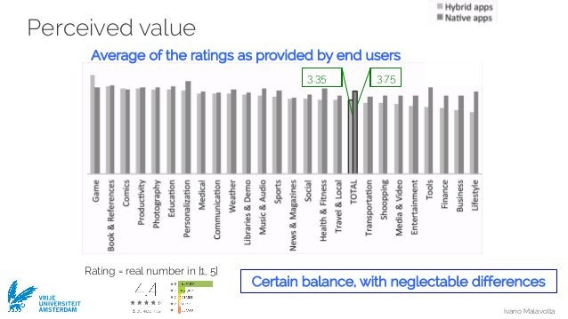Ivano Malavolta VRIJE UNIVERSITEIT AMSTERDAM Perceived value Average of the ratings as provided by end users 3.35 3.75 Rat...