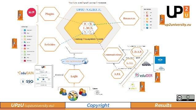 UP2U (up2university.eu) Copyright Results