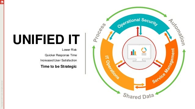 Ivanti: Access the Power of Unified IT Slide 2