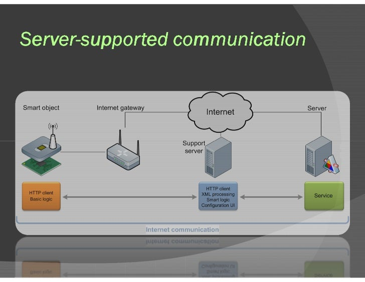 Server-supported communication