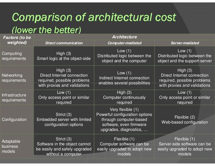 Comparison of architectural cost  (lower the better) Factors (to be weighted) Architecture Direct communication Computer-m...