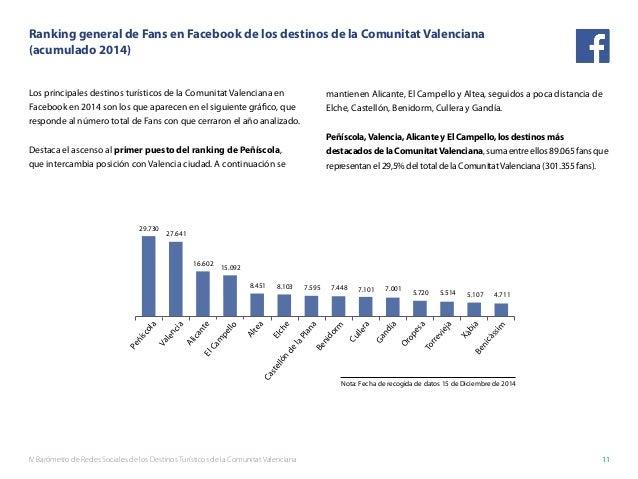 IV Barómetro de Redes Sociales de los Destinos Turísticos de la Comunitat Valenciana 11 Ranking general de Fans en Faceboo...