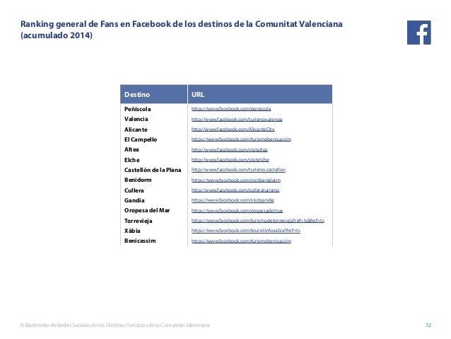 IV Barómetro de Redes Sociales de los Destinos Turísticos de la Comunitat Valenciana 12 Destino URL Peñíscola https://www....