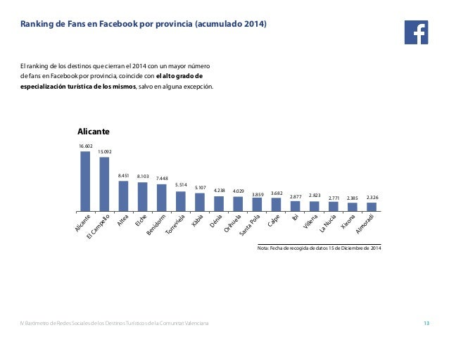 IV Barómetro de Redes Sociales de los Destinos Turísticos de la Comunitat Valenciana 13 16.602 15.092 8.451 8.103 7.448 5....