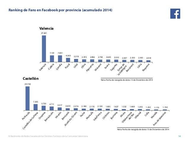 IV Barómetro de Redes Sociales de los Destinos Turísticos de la Comunitat Valenciana 14 Valencia Castellón 27.641 7.101 7....