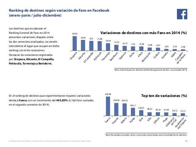 IV Barómetro de Redes Sociales de los Destinos Turísticos de la Comunitat Valenciana 15 Ranking de destinos según variació...