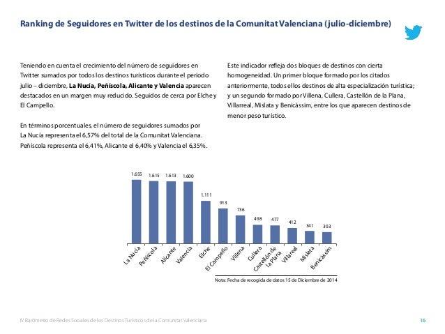 IV Barómetro de Redes Sociales de los Destinos Turísticos de la Comunitat Valenciana 16 Teniendo en cuenta el crecimiento ...