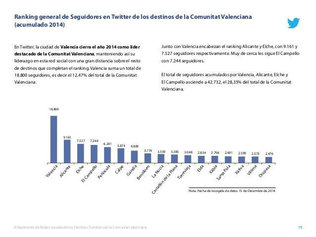 IV Barómetro de Redes Sociales de los Destinos Turísticos de la Comunitat Valenciana 19 Ranking general de Seguidores en T...