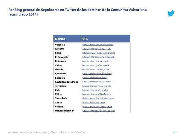IV Barómetro de Redes Sociales de los Destinos Turísticos de la Comunitat Valenciana 20 Destino URL Valencia https://twitt...