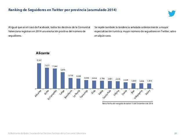 IV Barómetro de Redes Sociales de los Destinos Turísticos de la Comunitat Valenciana 21 Ranking de Seguidores en Twitter p...