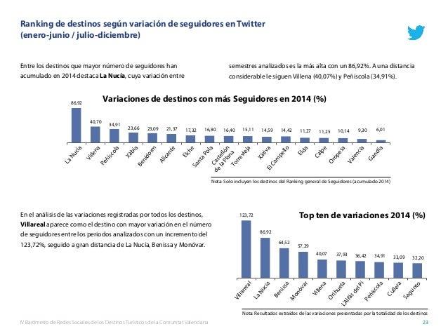 IV Barómetro de Redes Sociales de los Destinos Turísticos de la Comunitat Valenciana 23 Ranking de destinos según variació...