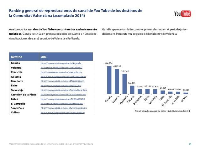 IV Barómetro de Redes Sociales de los Destinos Turísticos de la Comunitat Valenciana 24 Ranking general de reproducciones ...
