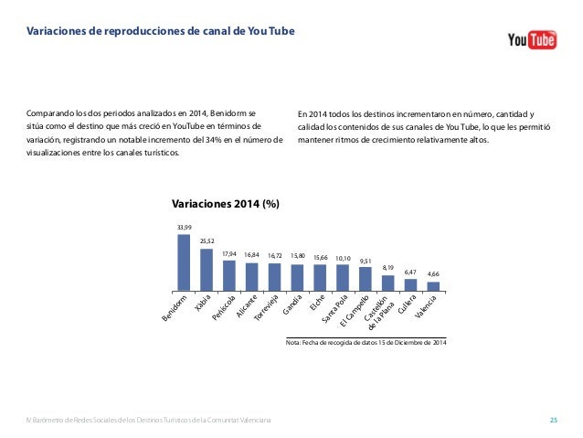 IV Barómetro de Redes Sociales de los Destinos Turísticos de la Comunitat Valenciana 25 Comparando los dos periodos analiz...