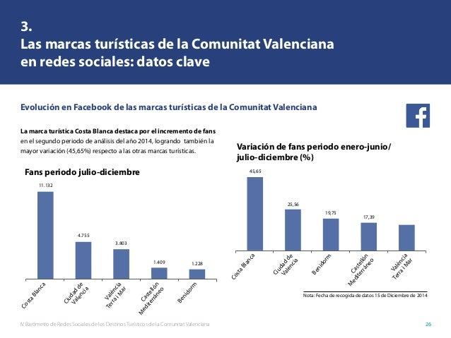 IV Barómetro de Redes Sociales de los Destinos Turísticos de la Comunitat Valenciana 26 3. Las marcas turísticas de la Com...