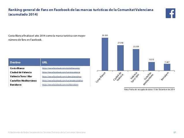 IV Barómetro de Redes Sociales de los Destinos Turísticos de la Comunitat Valenciana 27 Ranking general de Fans en Faceboo...